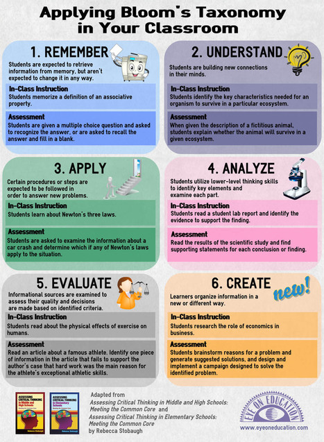 14 Bloom's Taxonomy Posters For Teachers | Learning 2gether | Scoop.it