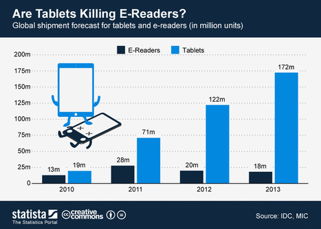 Infographic: Are Tablets Killing E-Readers? | Archive and Library Go Digital | Scoop.it