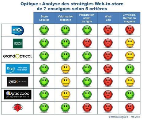 Dans l'optique, un web-to-store encore balbutiant - Mon Client Digital | le monde des lunettes online | Scoop.it