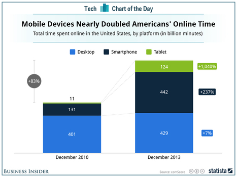 Mobile Devices almost doubled time spent online in the US | cross pond high tech | Scoop.it