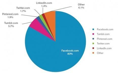 Facebook représente 83% du temps passé sur les réseaux sociaux | Marketing & Réseaux sociaux | Scoop.it