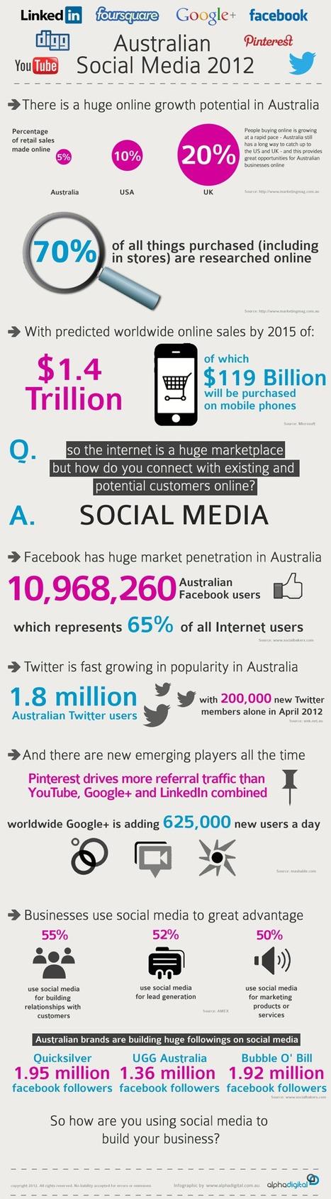 Social Media In Australia 2012 | #Infographic | Social-Business-Marketing | Scoop.it