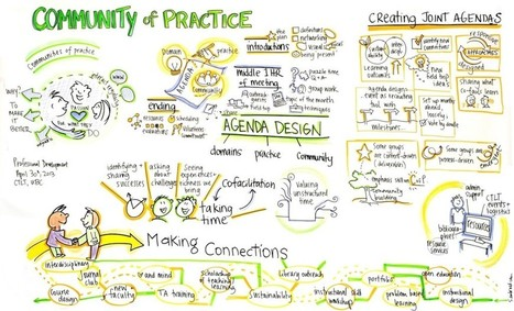Facilitation tools- using a Community of Practice | Sam Bradd | Graphic Facilitation | Scoop.it