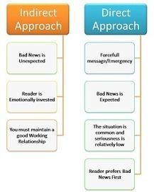 Direct vs indirect communication