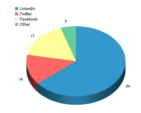 LinkedIn and Website Traffic | Social Media Today | Social Networks | Scoop.it