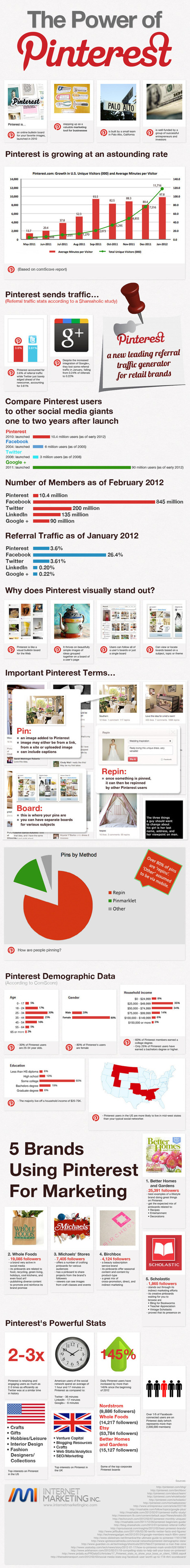 A Guide to Pinterest - Malhar Barai | Quick Social Media | Scoop.it