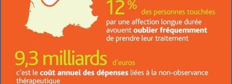 Le marché de la e-santé, un vecteur de croissance majeur en France   PHARMARAMA   Scoop.it