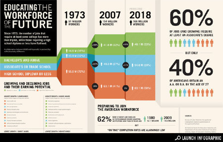 Infographic: Educating the Workforce of the Future | Infographics | Scoop.it