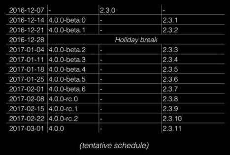 Angular 4 Beta Version Is Out - DZone Web Dev | Nova Tech Consulting S.r.l. | Scoop.it