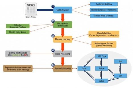 Operational Semantics - From Text Mining to Triplestores – The Full Semantic Circle | Big Data Technology, Semantics and Analytics | Scoop.it