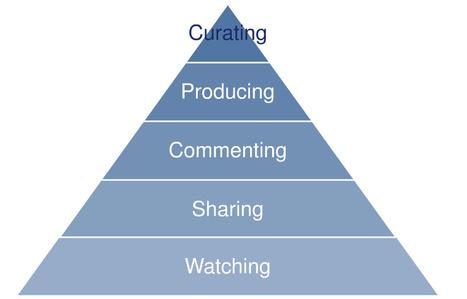 Los 5 modelos de curación de contenidos según Rohit Bhargava (por Miguel Lluva) | ELE | Scoop.it