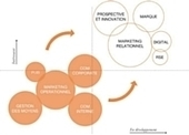 «Accompagner le mouvement de la marque» - Veille - Evolution   Marketing, Communication et marque   Scoop.it