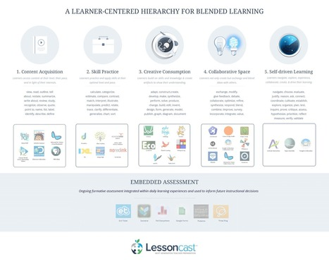Blended Learning & the Learner: What's edtech got to do with it? | LessonCast | Blended Learning | Scoop.it