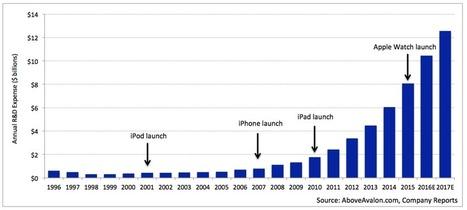 Apple R&D Reveals a Pivot Is Coming   cross pond high tech   Scoop.it