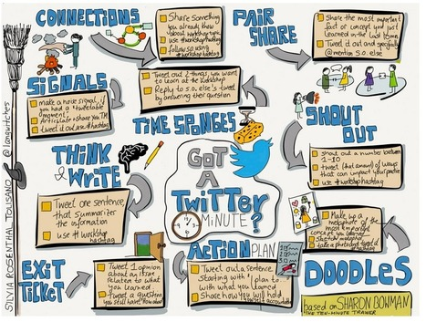 A Beautiful Sketchnote on How Teachers Can Use Twitter for Professional Development ~ Educational Technology and Mobile Learning | Twitter for Teachers | Scoop.it