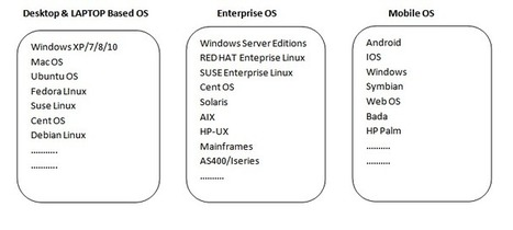 ABC LEARN - Whats is an Operating System?   Fre