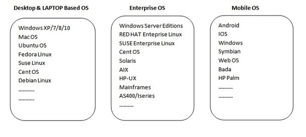 ABC LEARN - Whats is an Operating System? | Fre