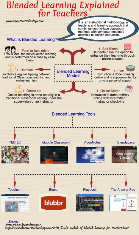An Interesting Visual Featuring Blended Learning Models for Teachers | Gestión TAC | Scoop.it