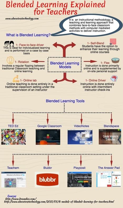 An Interesting Visual Featuring Blended Learning Models for Teachers | De wereld van Olafiolio... | Scoop.it