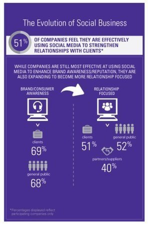 The Rise of Social Business: it's About More Than Just Marketing   Social business   Scoop.it
