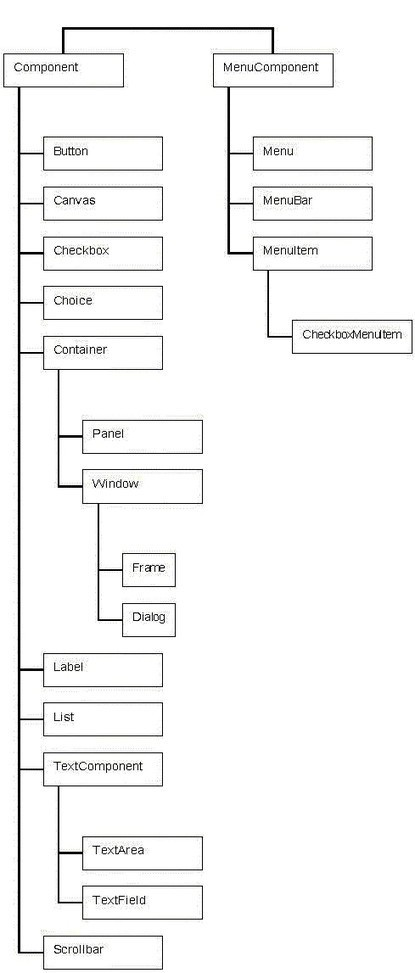Cours java: Les composants graphiques | Cours Informatique | Scoop.it