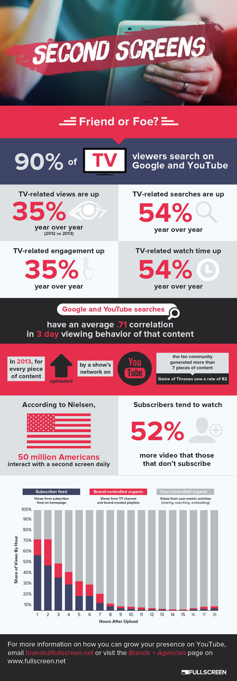 The power of the second screen [infographic] - Fullscreen | second screen | Scoop.it