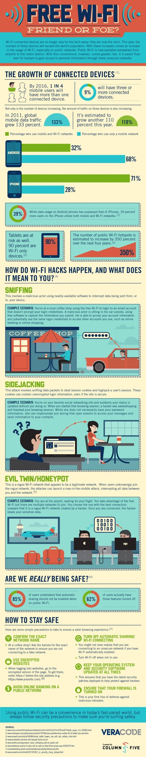 Infographic: Is free Wi-Fi a friend or foe? | Learning, Learning Technologies & Infographics - Interest Piques | Scoop.it