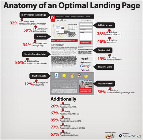 Anatomy of an Optimal Local Landing Page Infographic | Blogging with experts | Scoop.it