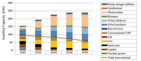 A New Study on Integration of Renewables in Germany   Sustainable Energy   Scoop.it