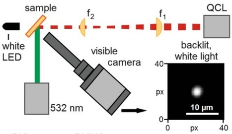 Compact new microscope chemically identifies micrometer-sized particles | Amazing Science | Scoop.it