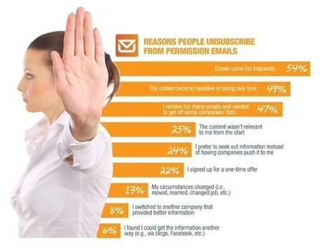 Top Reasons Why Consumers Unsubscribe Via E-Mail, Facebook & Twitter | Small Business | Scoop.it