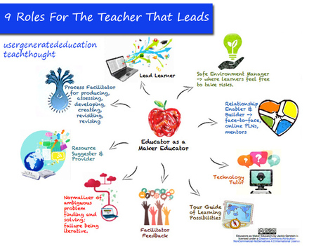 9 Roles For The Teacher That Leads - Te@chThought | e-learning & communautés | Scoop.it