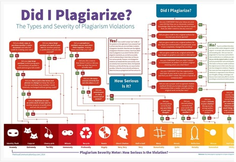 A Very Good Plagiarism Cheat Sheet for Teachers and Educators ~ Educational Technology and Mobile Learning | 21st Century tools | Scoop.it