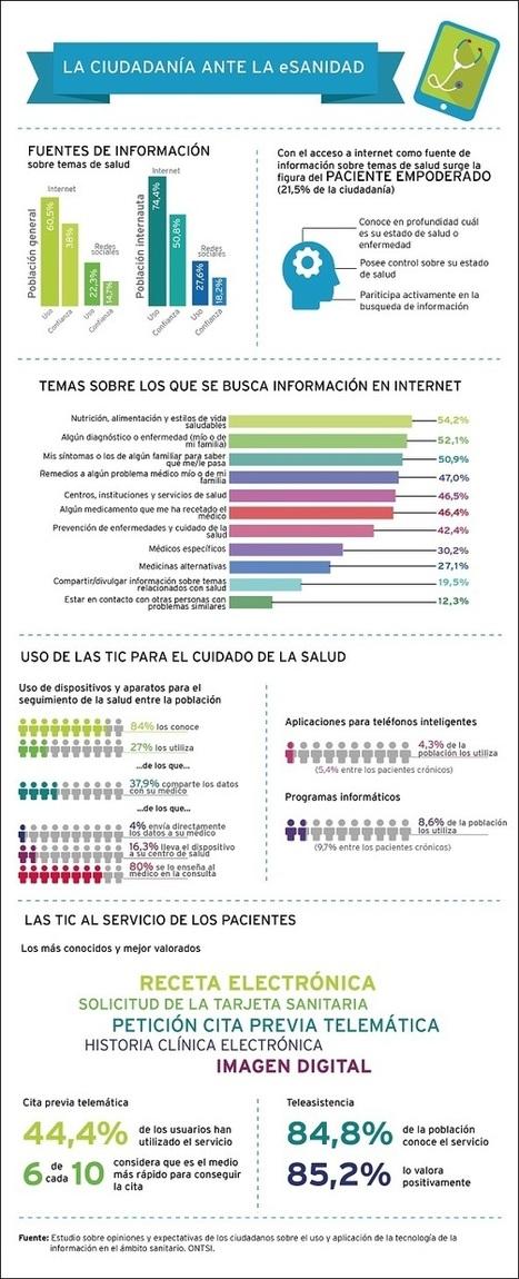 La ciudadanía ante la e-sanidad | Salud Conectada | Scoop.it