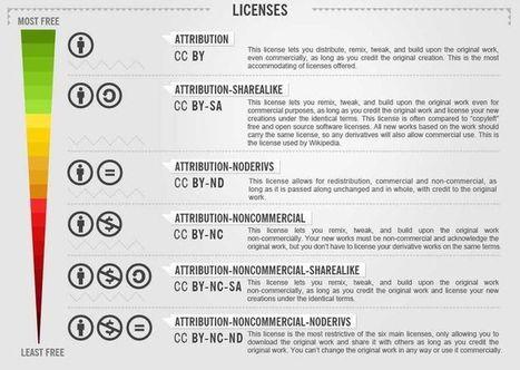 Creative Commons Licenses explained   TELT-y Images   Pinterest   Pedagogy   Scoop.it