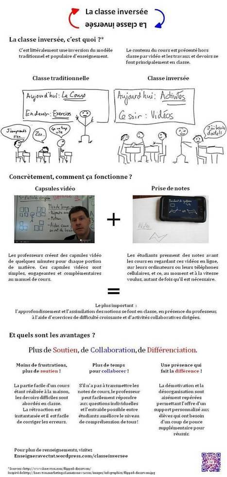 Classe Inversée | TUICE_Université_Secondaire | Scoop.it