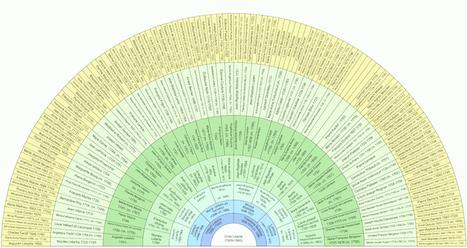 Tu « généalogises » quoi ? | Rhit Genealogie | Scoop.it