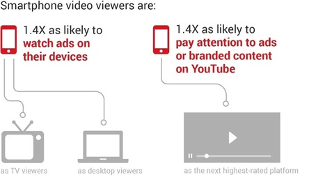 Why Online Video Is a Must-Have for Your Mobile Marketing Strategy | Camtasia Tricks | Scoop.it