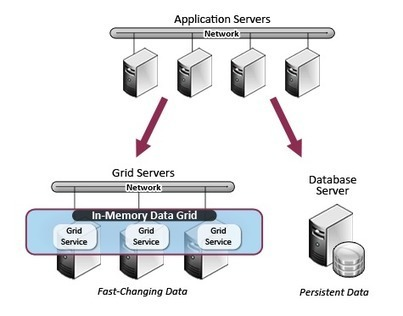 In-Memory Data Grids Allow Data Science at Faster Speeds | Social Foraging | Scoop.it