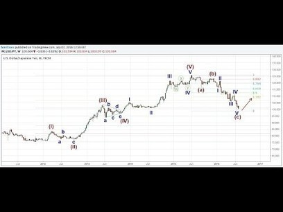 Elliott Wave Tips For A Forex Trader | The Elli