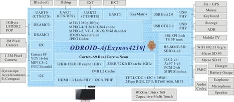 Tablet Reference Design based on Samsung Exymos