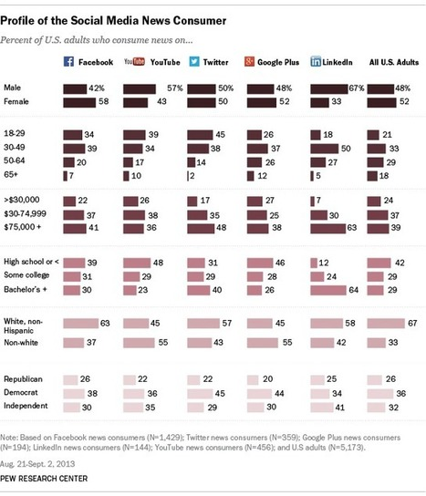 News Use Across Social Media Platforms | Journalism Trends and Futures | Scoop.it