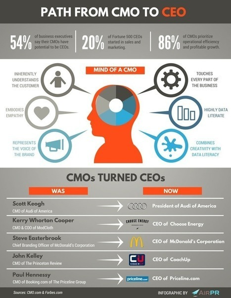 50% chance to be CEO, if you are a CMO in #BTOB | Veille et Innovation en Marketing B2B | Scoop.it