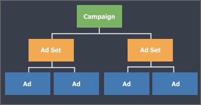 Créez des campagnes Facebook adaptées à vos objectifs | Médias sociaux et tourisme | Scoop.it