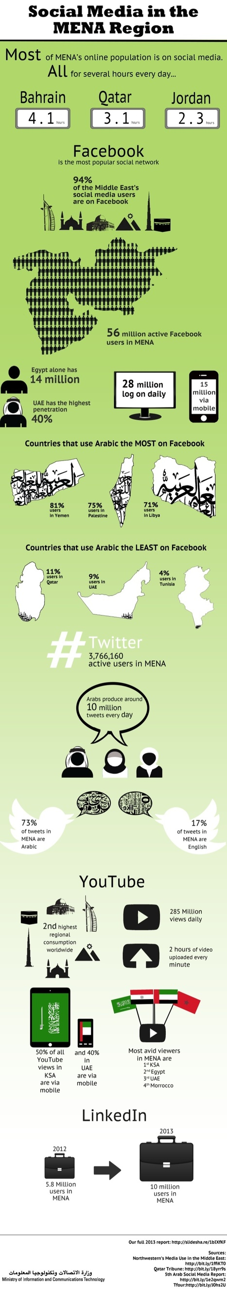 Social Media Usage in the Middle East and North Africa in 2013 [INFOGRAPHIC] | EPIC Infographic | Scoop.it