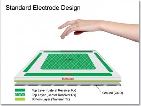 Breakthrough 3D gesture controller opens new vistas for human-computer interfacing | Reading Pool | Scoop.it