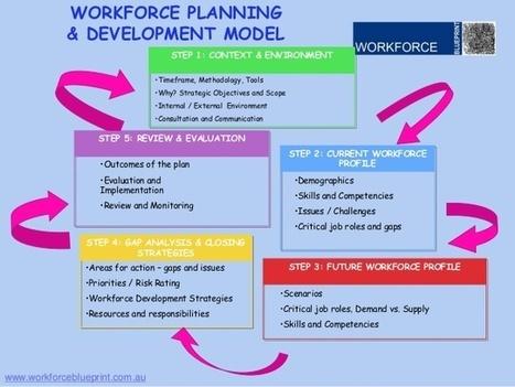 workforce analysis template in excel spreadshee