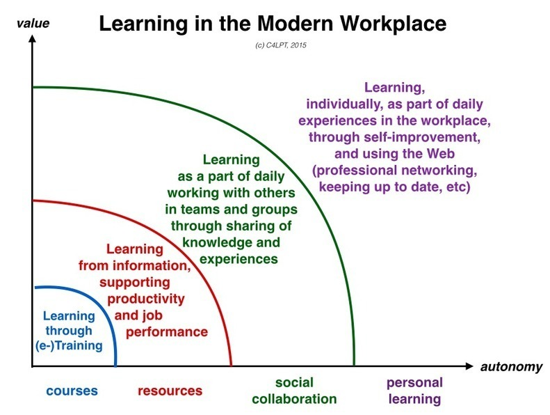 modern workplace learning essay Modern workplace learning (mwl) is an approach for l&d departments for today's workplace it doesn't just mean providing modern training, but supporting individuals and teams to learn from their daily work as well as empowering individuals to take (more) responsibility for their continuous.