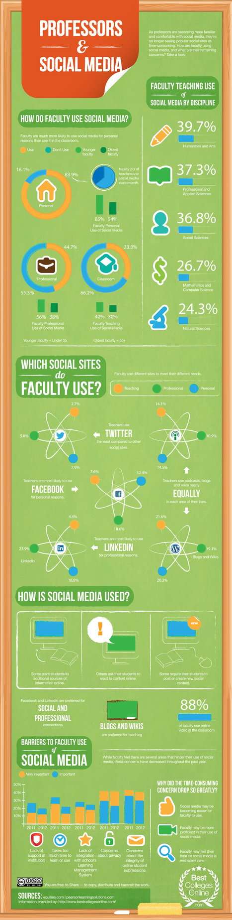 How Professors Use Social Media [Infographic] | Social Media Today | Social Media 4 Education | Scoop.it