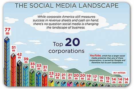 The top 20 corporations on social media | Articles | Home | Social Media Article Sharing | Scoop.it